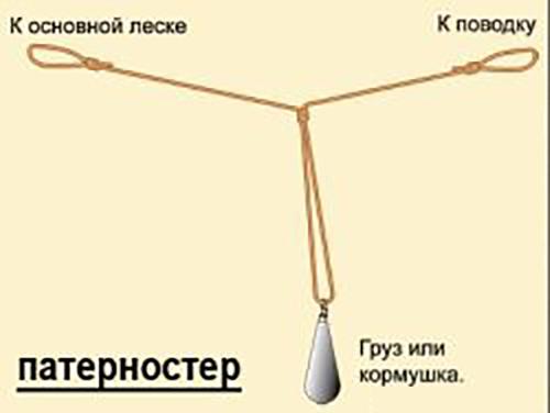 как привязать поводки к фидерной оснастке