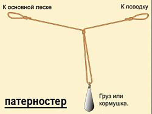 как прикрепить фидерную кормушку к леске